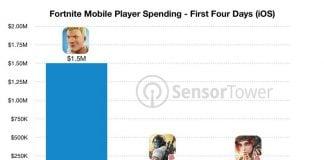 Sensor Tower Fortnite mobile revenue