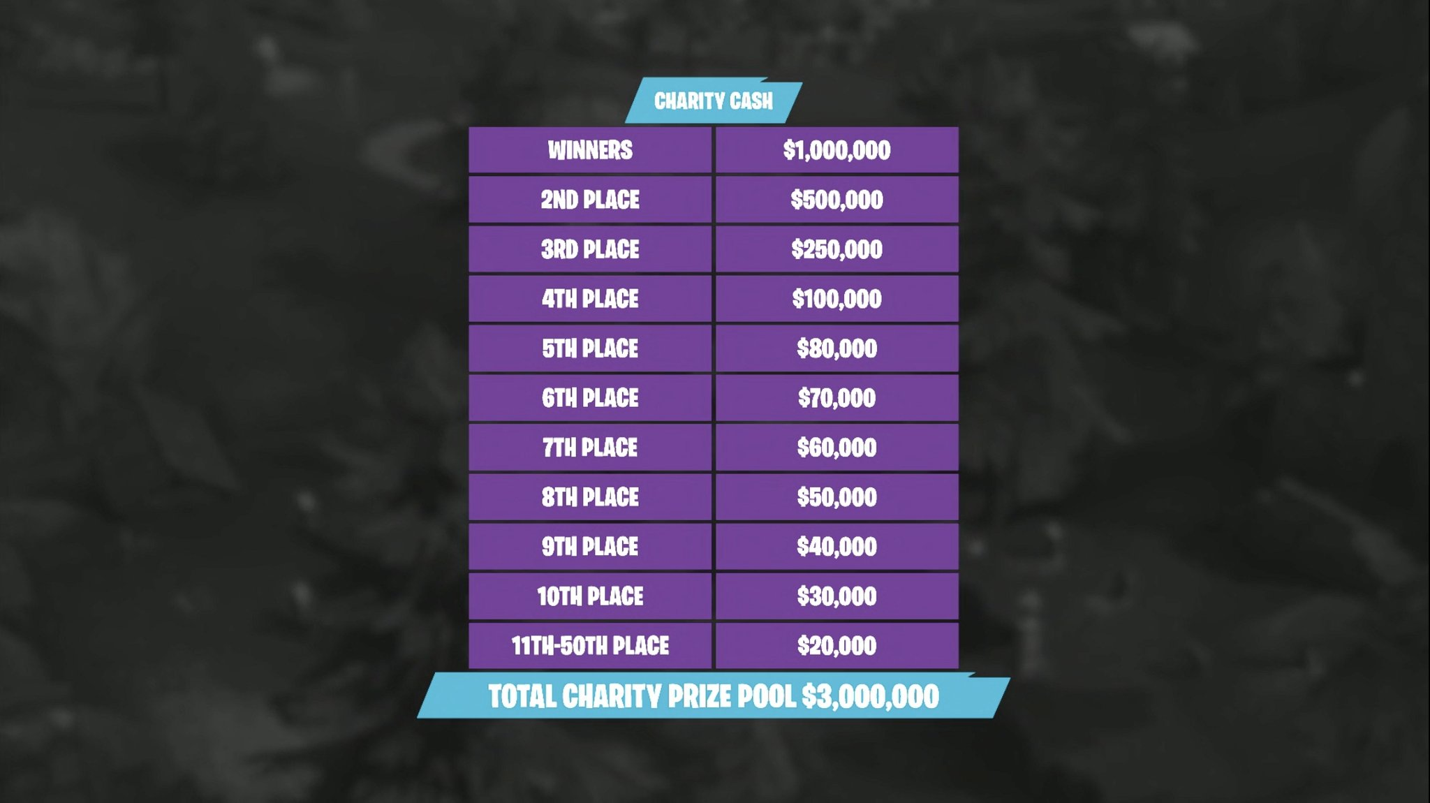 Charity Prize Pool for Pro- Am Tournament