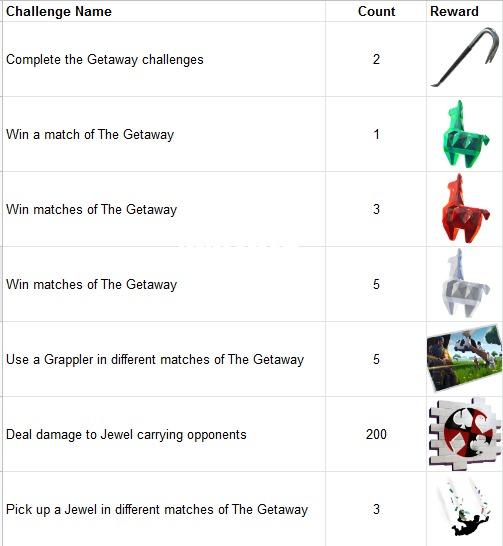 Fortnite Getaway LTM Challenges