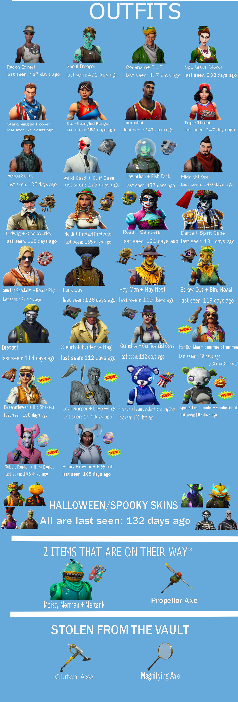 Here Are The 10 Rarest Item Shop Skins In Fortnite Right Now