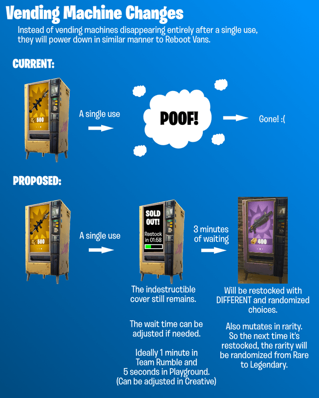Fortnite Vending Machine Concept