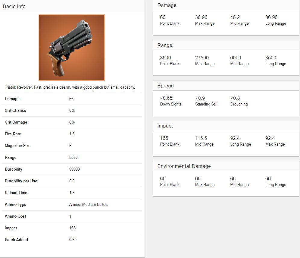 Fortnite new legendary revolver stats