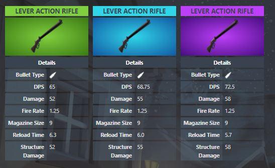Estadísticas de rifle de palanca